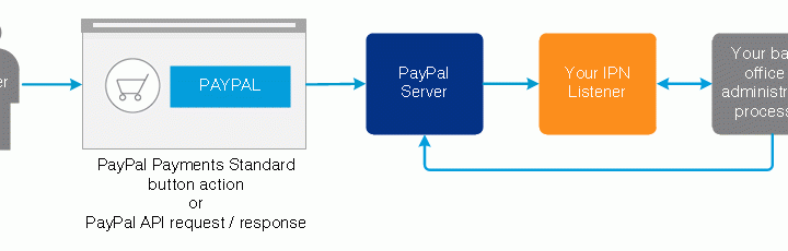PayPal IPN Overview