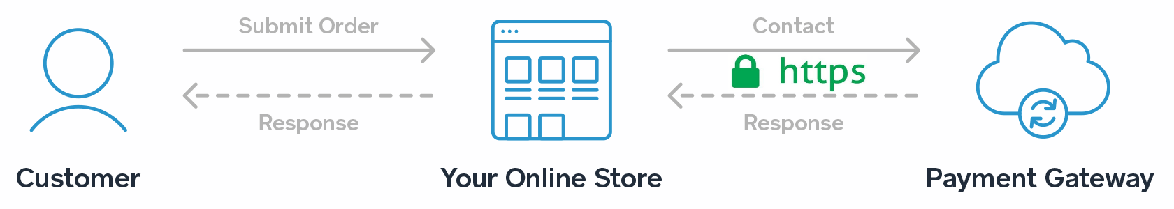store and payment gateway intgration