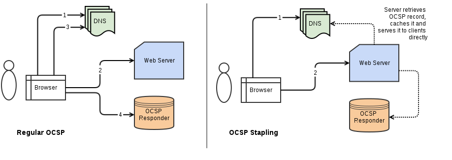 OCSP Stapling flow